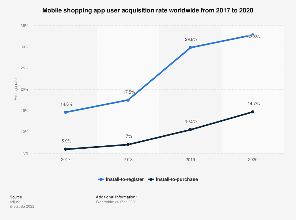Statistic: Mobile shopping app user acquisition rate worldwide from 2017 to 2019 (in U.S. dollars) | Statista