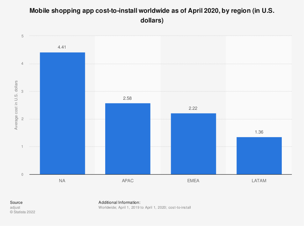 Statistic: Mobile shopping app cost-to-install worldwide as of March 2019, by region (in U.S. dollars) | Statista