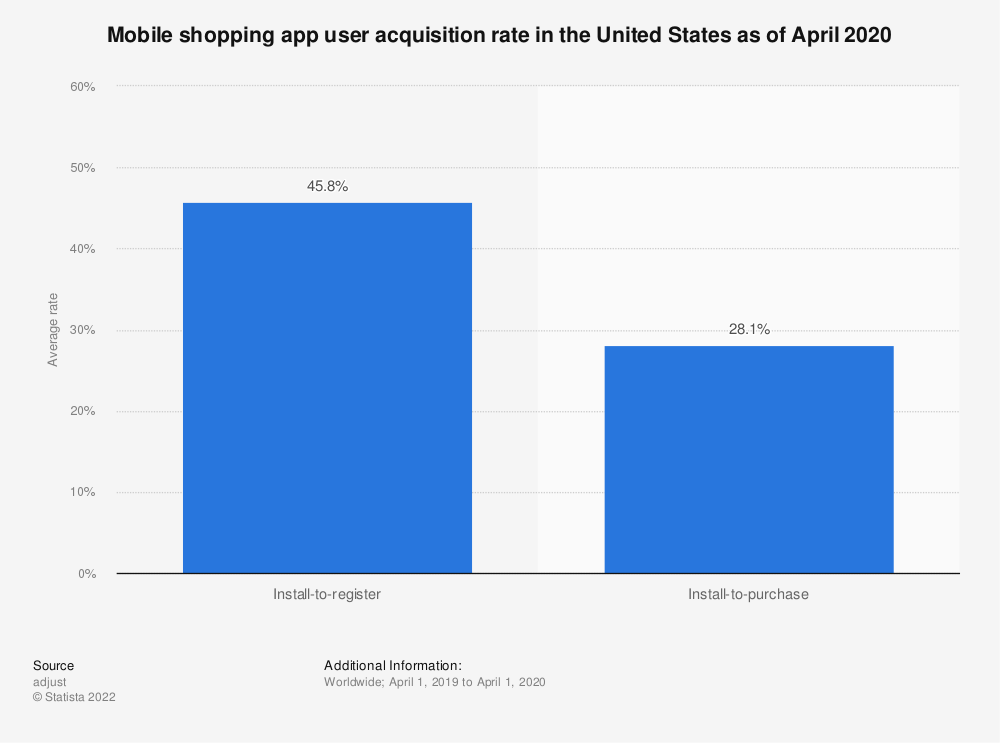 Statistic: Mobile shopping app user acquisition rate in the United States as of March 2019 (in U.S. dollars) | Statista