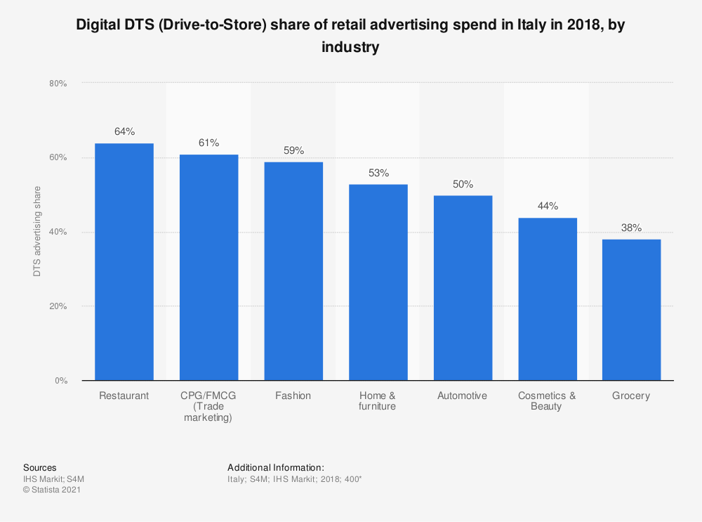 Statistic: Digital DTS (Drive-to-Store) share of retail advertising spend in Italy in 2018, by industry | Statista