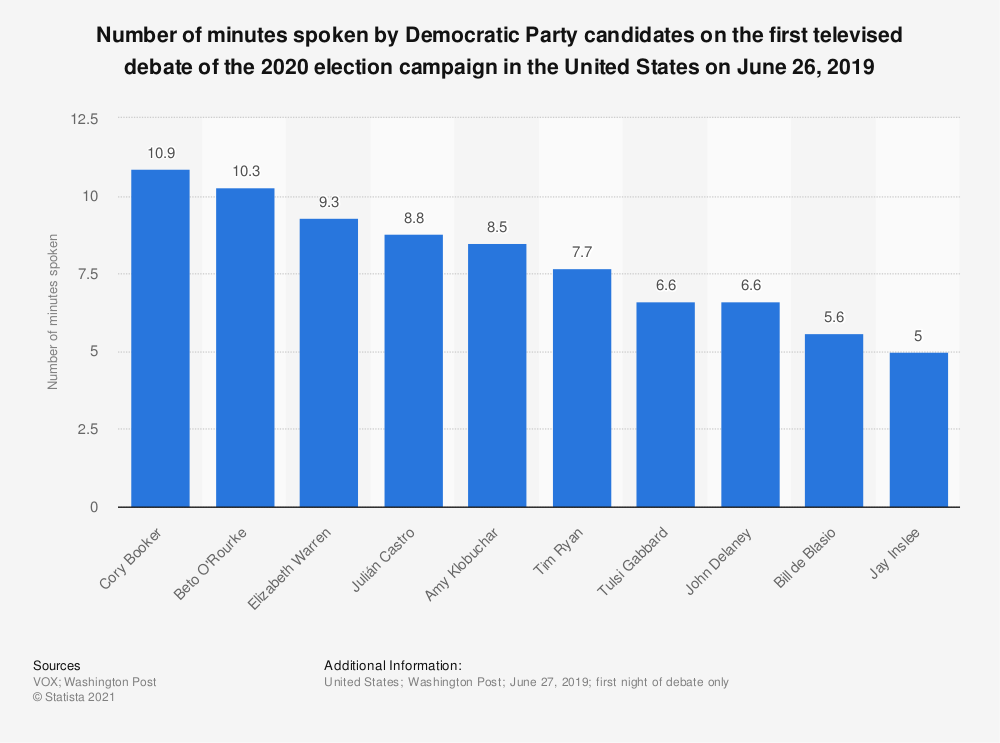 Statistic: Number of minutes spoken by Democratic Party candidates on the first televised debate of the 2020 election campaign in the United States on June 26, 2019 | Statista