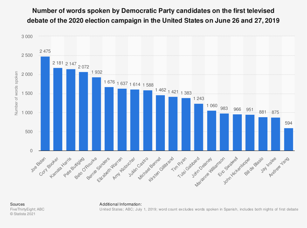 Statistic: Number of words spoken by Democratic Party candidates on the first televised debate of the 2020 election campaign in the United States on June 26 and 27, 2019 | Statista