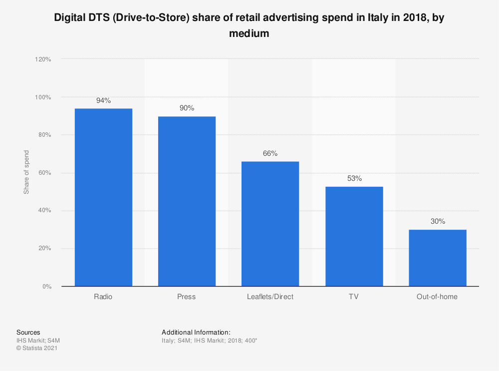 Statistic: Digital DTS (Drive-to-Store) share of retail advertising spend in Italy in 2018, by medium   Statista