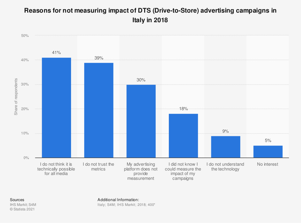 Statistic: Reasons for not measuring impact of DTS (Drive-to-Store) advertising campaigns in Italy in 2018 | Statista
