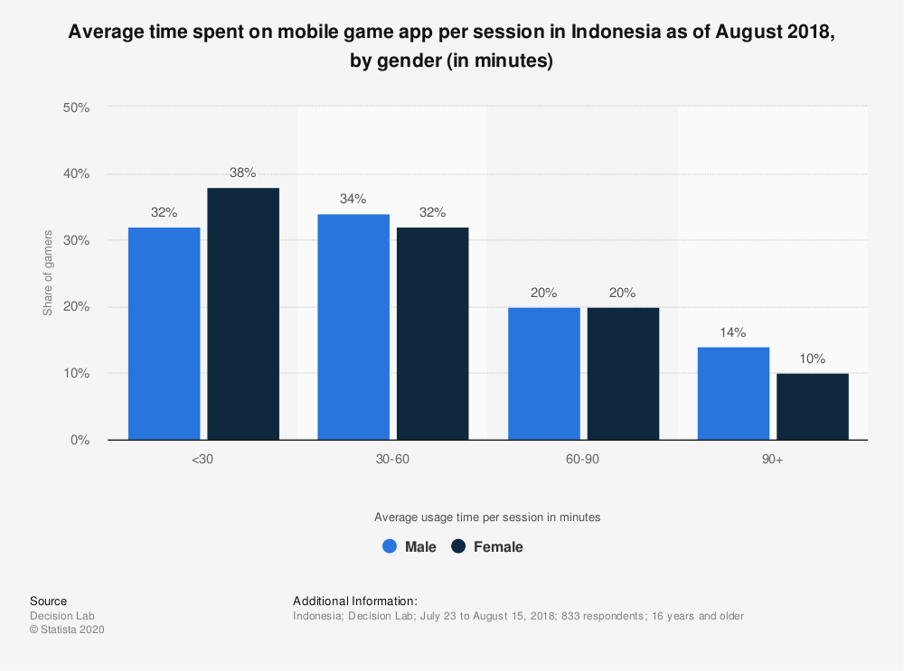 Statistic: Average time spent on mobile game app per session in Indonesia as of August 2018, by gender (in minutes)  | Statista