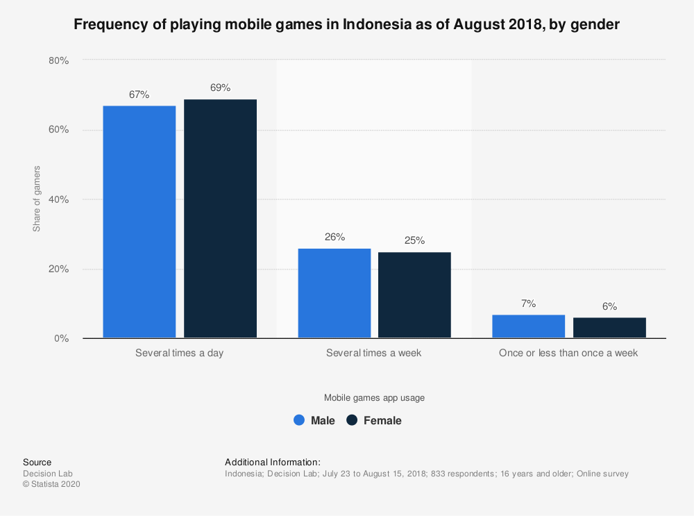 Statistic: Frequency of playing mobile games in Indonesia as of August 2018, by gender | Statista