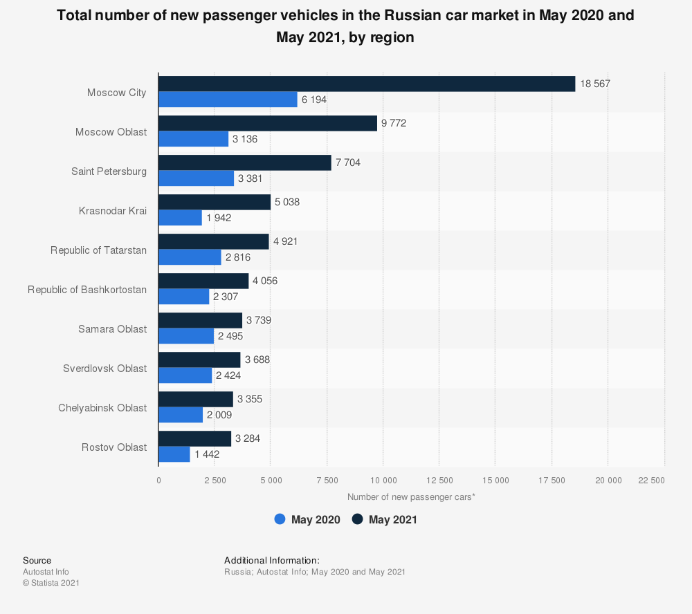 Statistic: Total number of new passenger vehicles in the Russian car market in May 2019 and May 2020*, by region | Statista