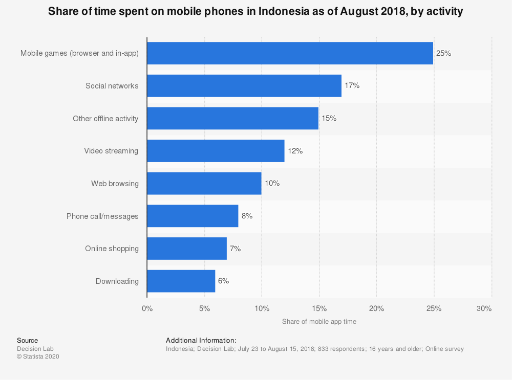 Statistic: Share of time spent on mobile phones in Indonesia as of August 2018, by activity | Statista
