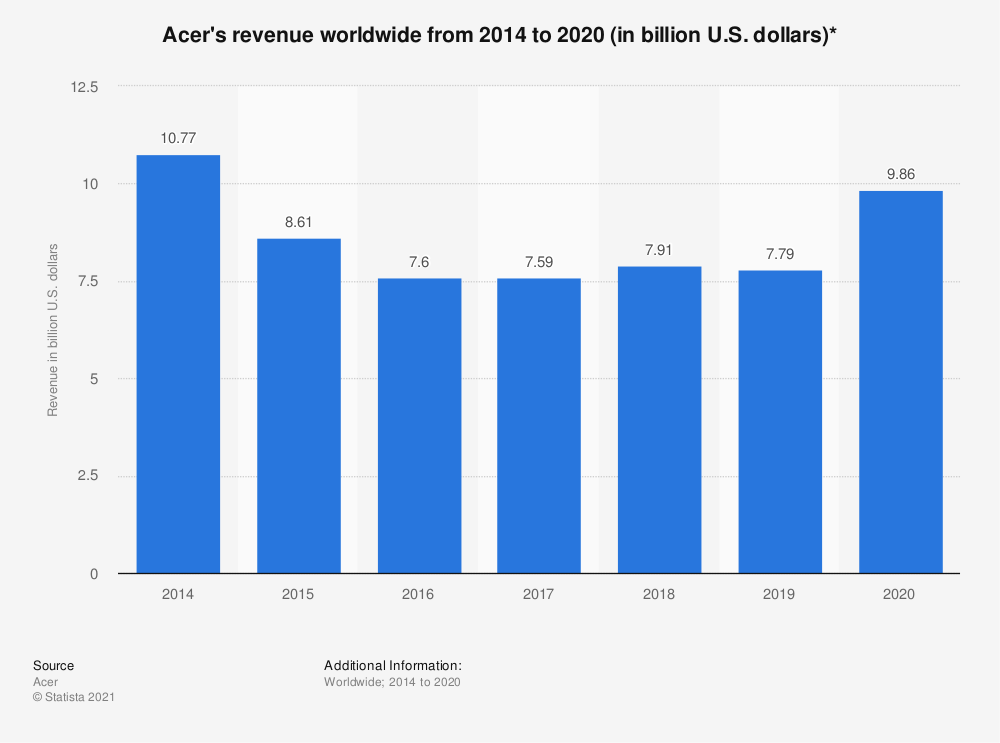 Statistic: Acer's revenue worldwide from 2014 to 2019 (in billion U.S. dollars)* | Statista