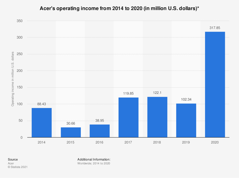 Statistic: Acer's operating income from 2014 to 2019 (in million U.S. dollars)* | Statista