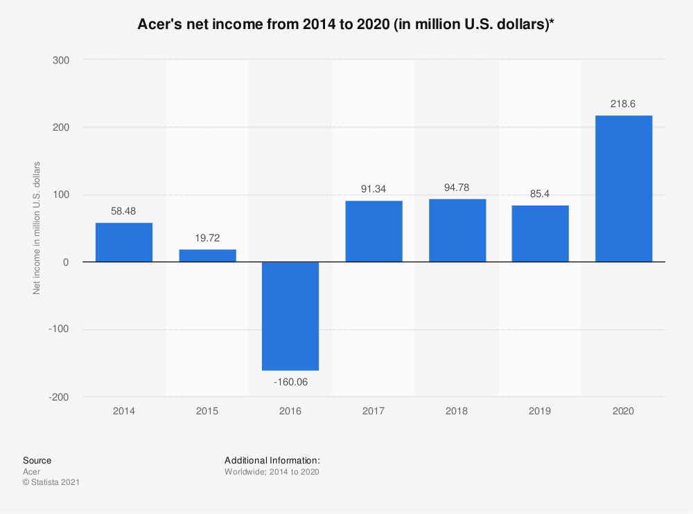Statistic: Acer's net income from 2014 to 2018 (in million U.S. dollars)* | Statista