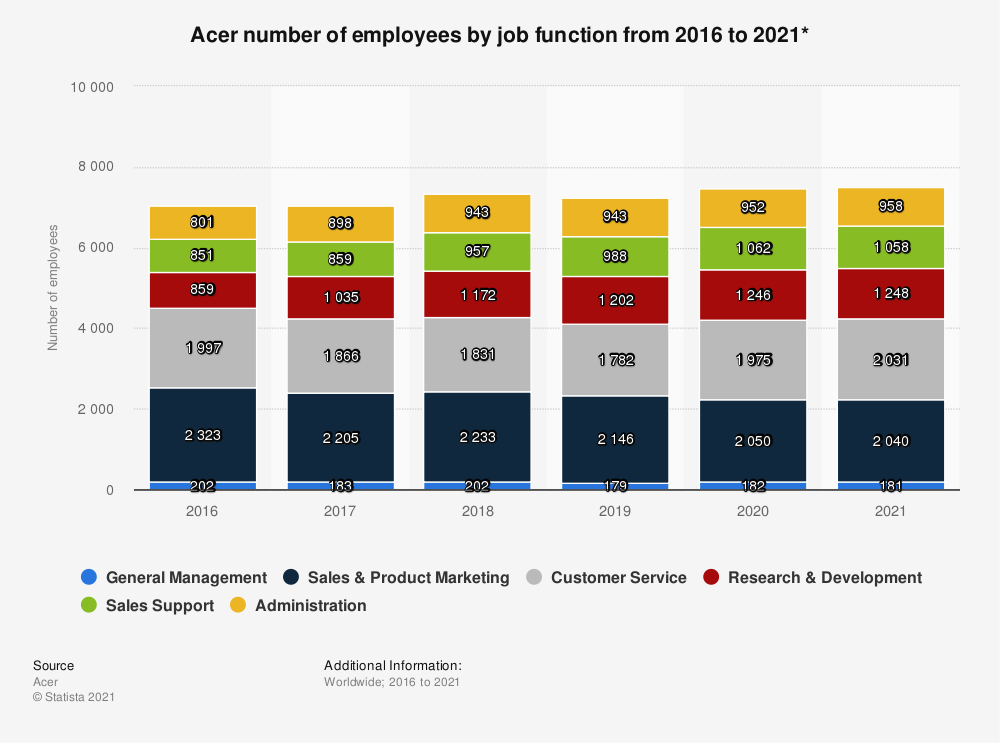 Statistic: Acer number of employees by job function from 2016 to 2020*   Statista