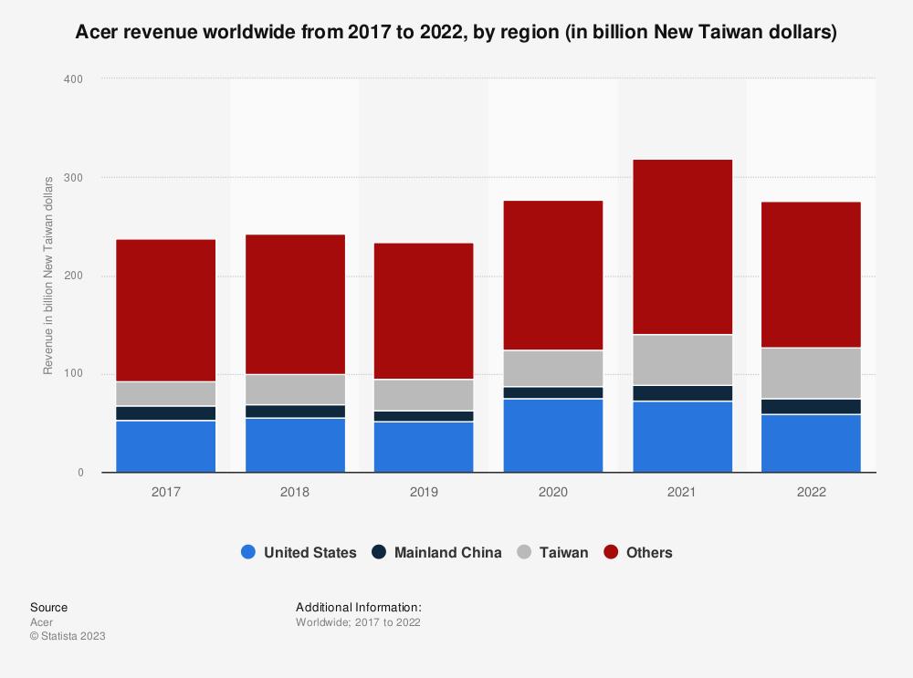 Statistic: Acer's revenue worldwide from 2017 to 2019 (in billion U.S. dollars), by region* | Statista