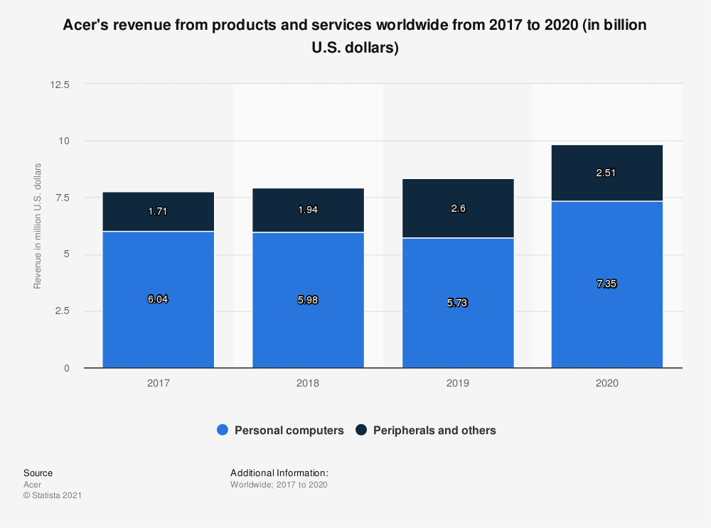 Statistic: Acer's revenue from products and services worldwide from 2017 to 2019 (in billion U.S. dollars) | Statista
