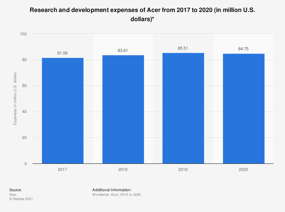 Statistic: Research and development expenses of Acer from 2017 to 2019 (in million U.S. dollars)* | Statista