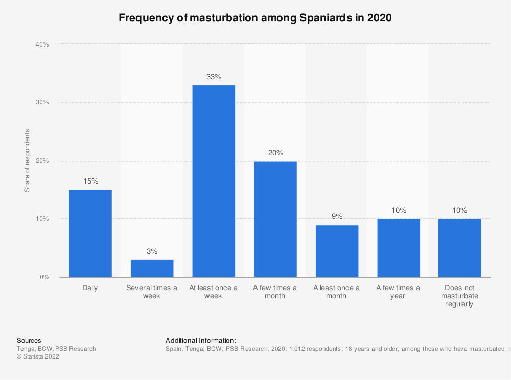 Statistic: Frequency of masturbation among Spaniards in 2020 | Statista