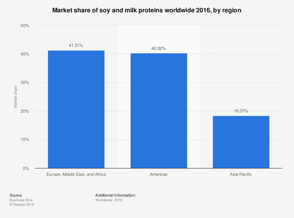 Statistic: Market share of soy and milk proteins worldwide 2016, by region  | Statista