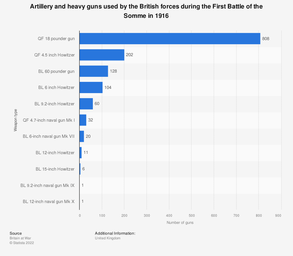 Statistic: Artillery and heavy guns used by the British forces during the First Battle of the Somme in 1916 | Statista