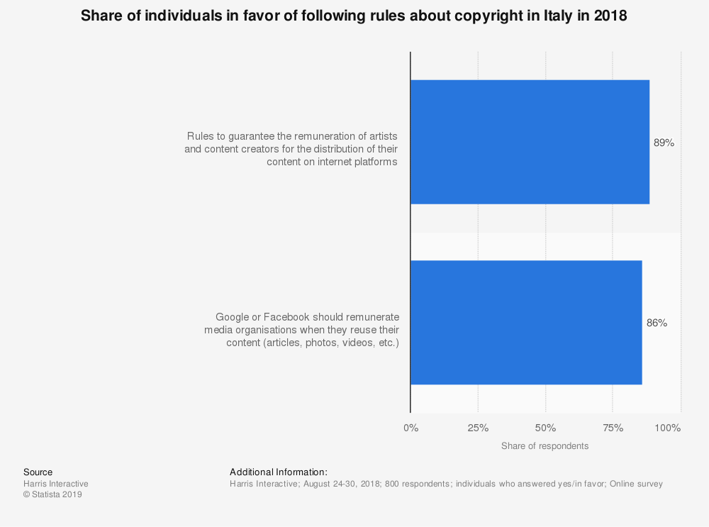Statistic: Share of individuals in favor of following rules about copyright in Italy in 2018 | Statista