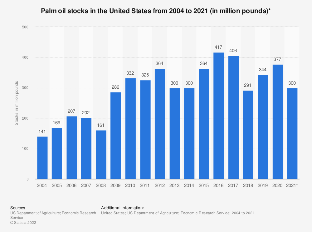 Statistic: Palm oil stocks in the United States from 2004 to 2018 (in million pounds)* | Statista