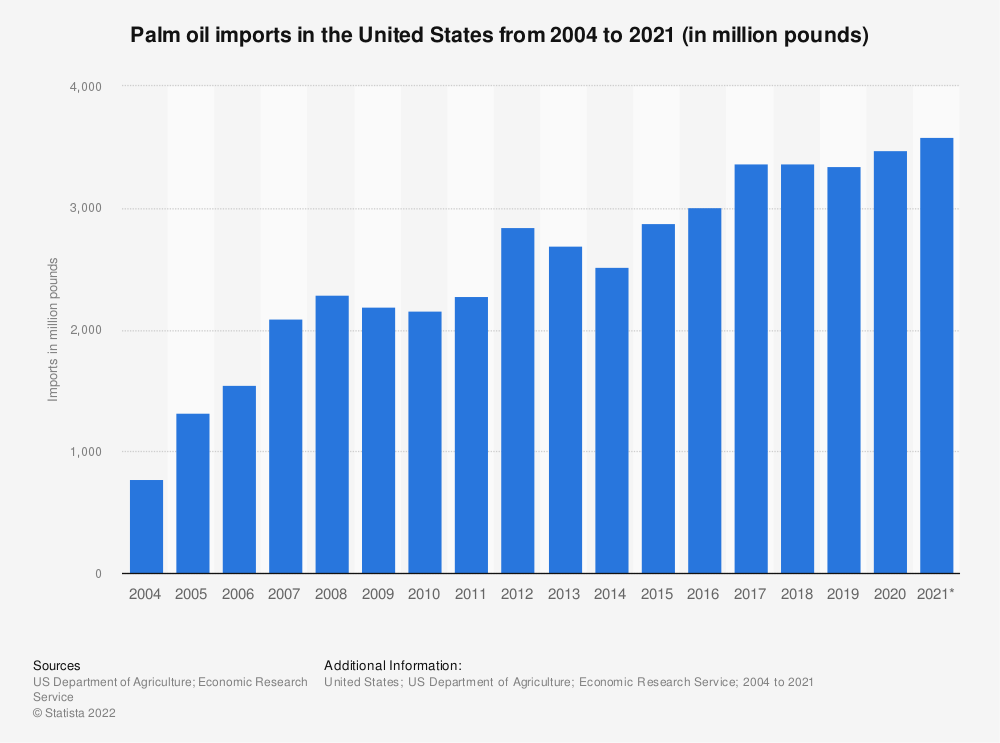 Statistic: Palm oil imports in the United States from 2004 to 2020 (in million pounds) | Statista