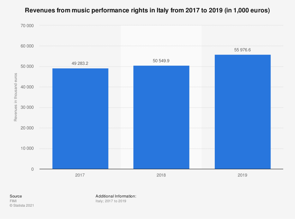Statistic: Revenues from music performance rights in Italy from 2017 to 2019 (in 1,000 euros) | Statista