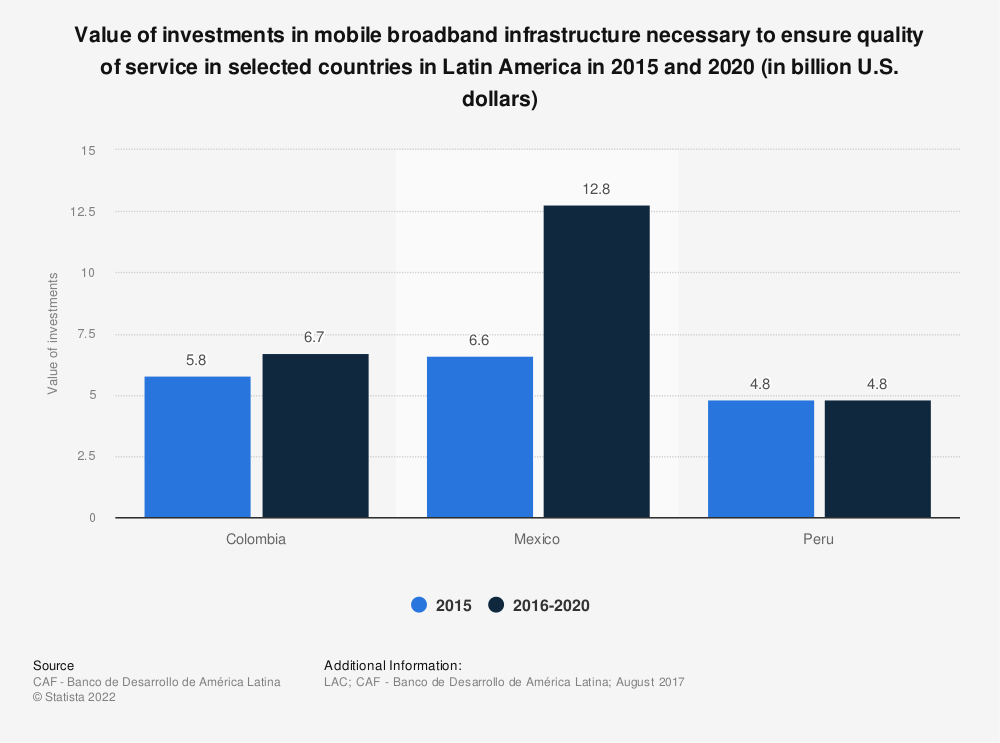 Statistic: Value of investments in mobile broadband infrastructure necessary to ensure quality of service in selected countries in Latin America in 2015 and 2020 (in billion U.S. dollars) | Statista
