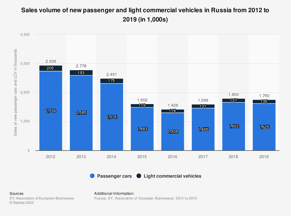 Statistic: Sales volume of new passenger and light commercial vehicles in Russia from 2012 to 2019 (in 1,000s) | Statista