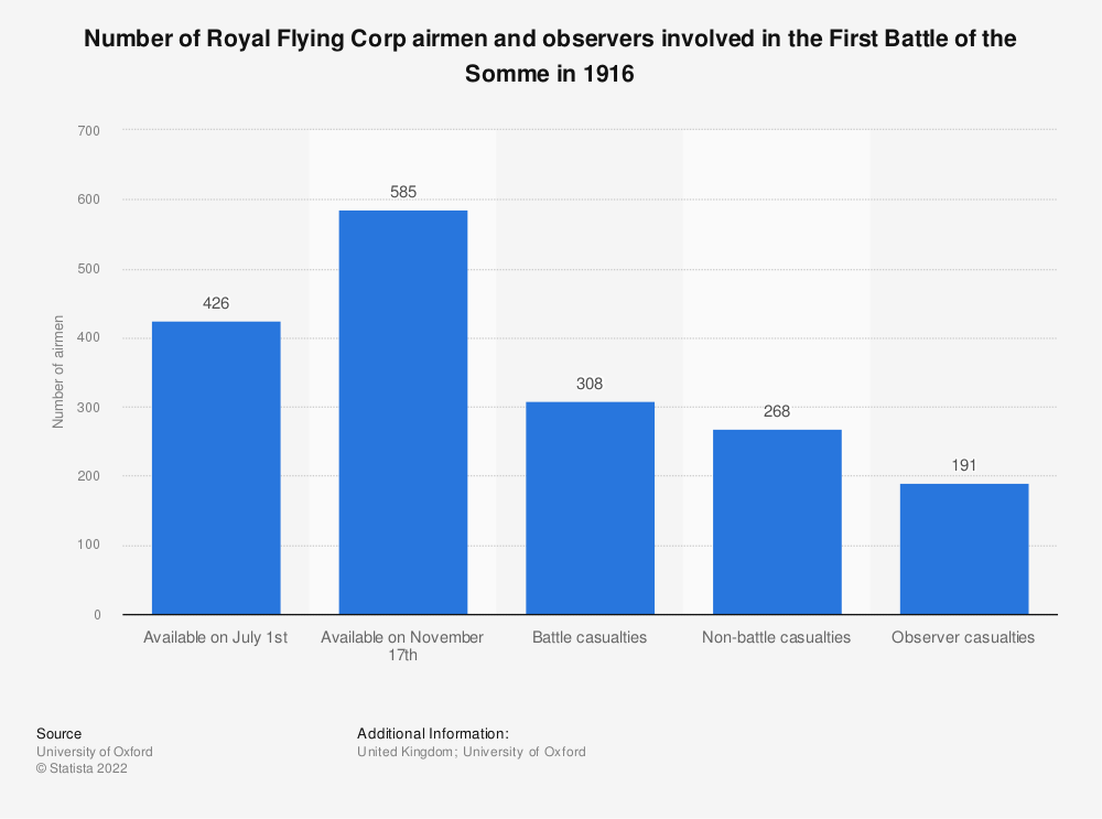 Statistic: Number of Royal Flying Corp airmen and observers involved in the First Battle of the Somme in 1916 | Statista