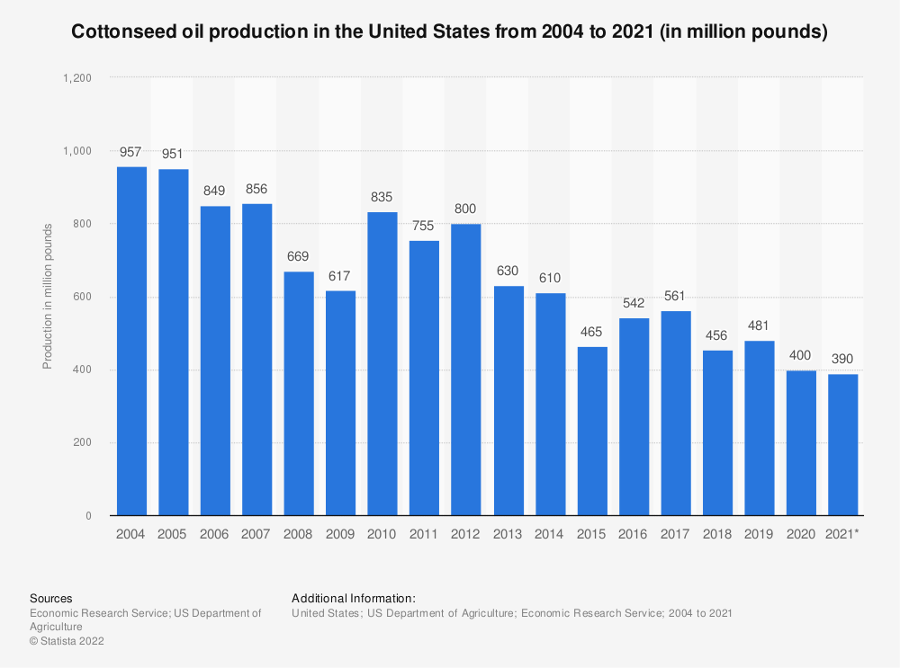 Statistic: Cottonseed oil production in the United States from 2004 to 2020 (in million pounds)   Statista