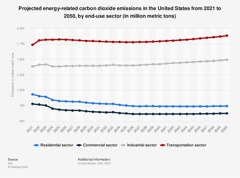 Statistic: Projected energy-related carbon dioxide emissions in the U.S. from 2019 to 2050, by end-use sector (in million metric tons) | Statista