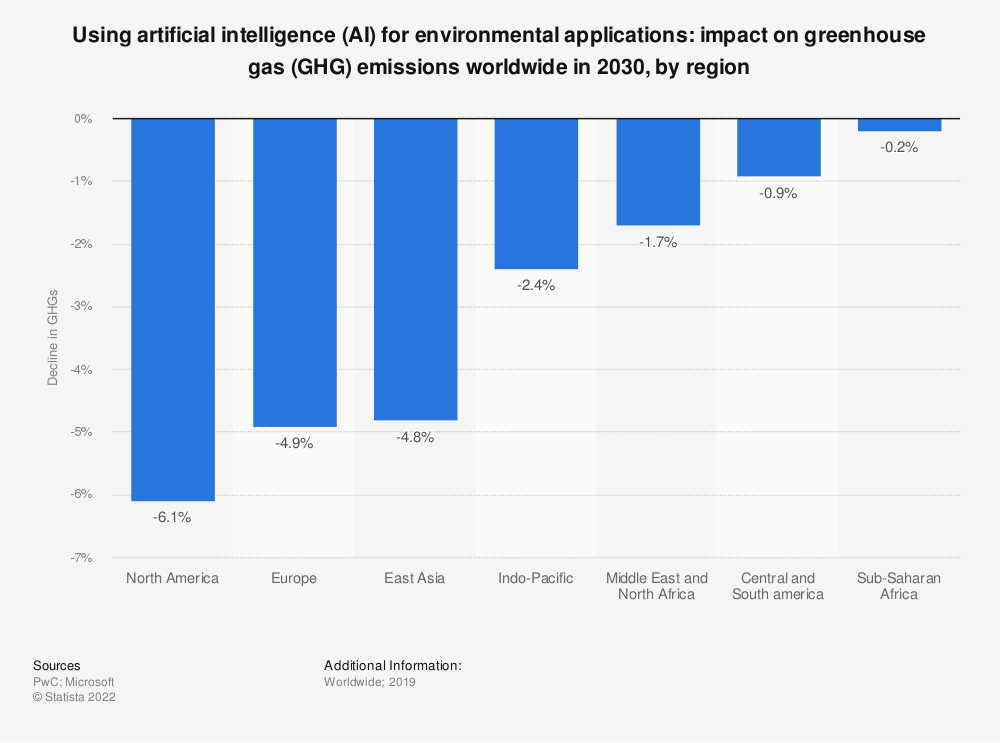 Statistic: Using artificial intelligence (AI) for environmental applications: impact on greenhouse gas (GHG) emissions worldwide in 2030, by region | Statista
