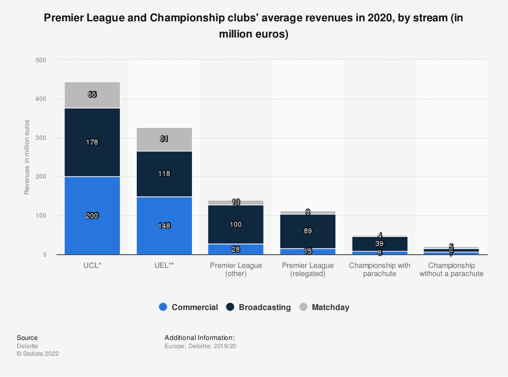 Statistic: Premier League and Championship clubs' average revenues in 2018, by stream (in million euros) | Statista