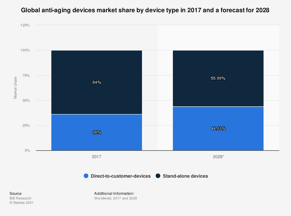 Statistic: Global anti-aging devices market share by device type in 2017 and a forecast for 2028 | Statista