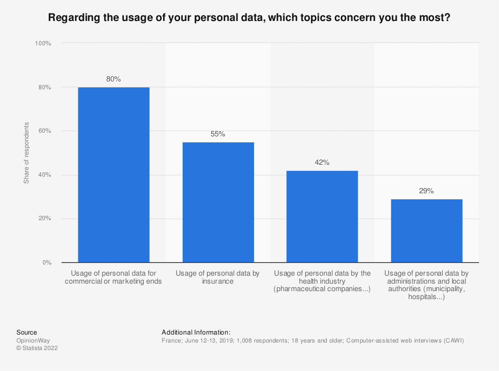 Statistic: Regarding the usage of your personal data, which topics concern you the most?* | Statista