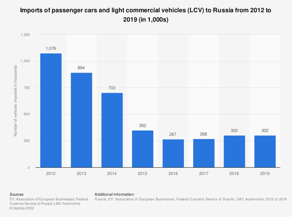 Statistic: Imports of passenger cars and light commercial vehicles (LCV) to Russia from 2012 to 2018 (in 1,000s) | Statista