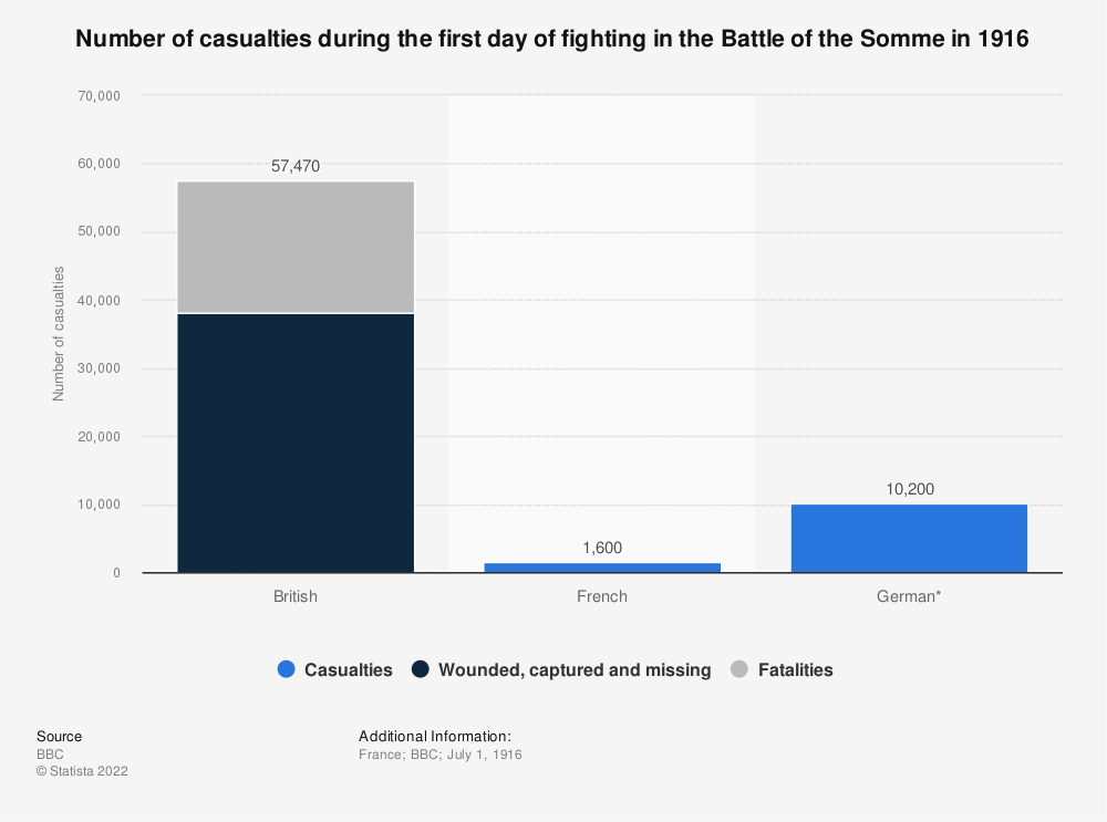 Statistic: Number of casualties during the first day of fighting in the Battle of the Somme in 1916 | Statista