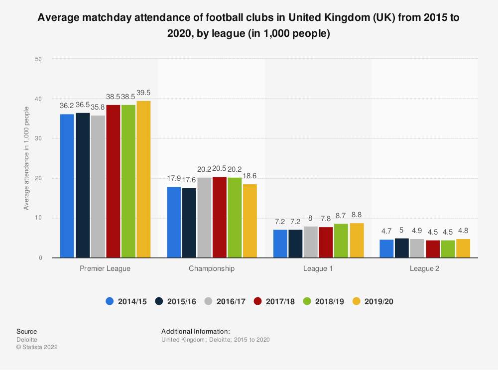 Statistic: Average matchday attendance of football clubs in United Kingdom (UK) from 2015 to 2020, by league (in 1,000 people) | Statista