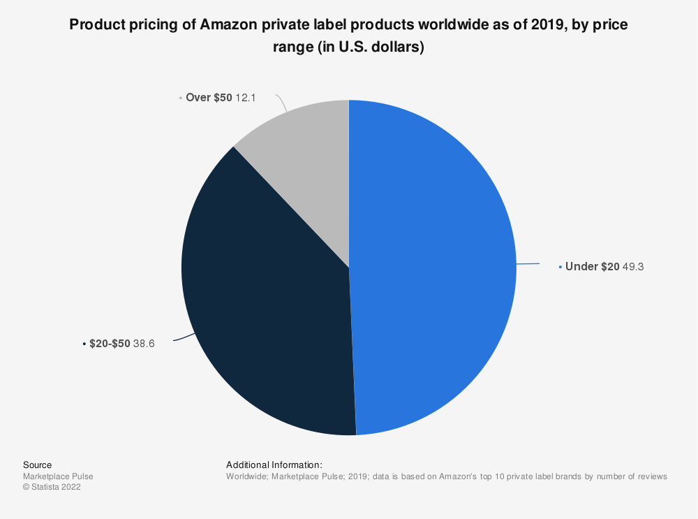 Statistic: Product pricing of Amazon private label products worldwide as of 2019, by price range (in U.S. dollars) | Statista