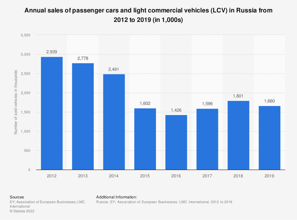 Statistic: Annual sales of passenger cars and light commercial vehicles (LCV) in Russia from 2012 to 2018 (in 1,000s) | Statista