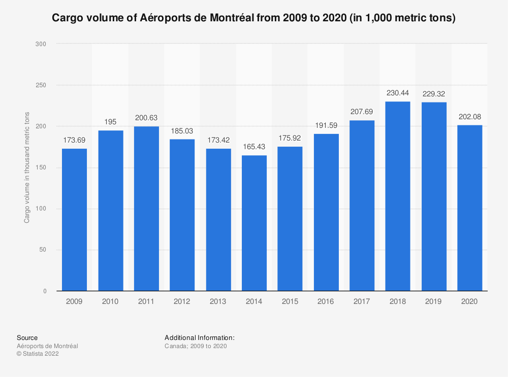 Statistic: Cargo volume of Aéroports de Montréal from 2009 to 2020 (in 1,000 metric tons)   Statista