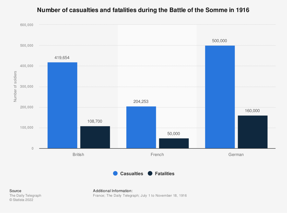 Statistic: Number of casualties and fatalities during the Battle of the Somme in 1916 | Statista
