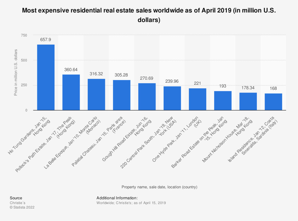 Statistic: Most expensive residential real estate sales worldwide as of April 2019 (in million U.S. dollars) | Statista