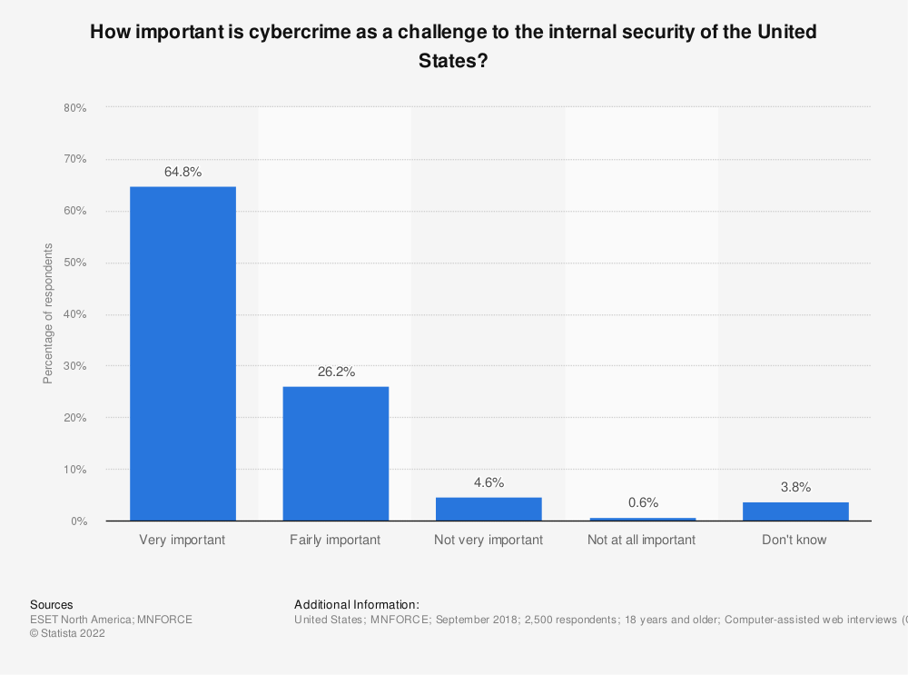 Statistic: How important is cybercrime as a challenge to the internal security of the United States? | Statista