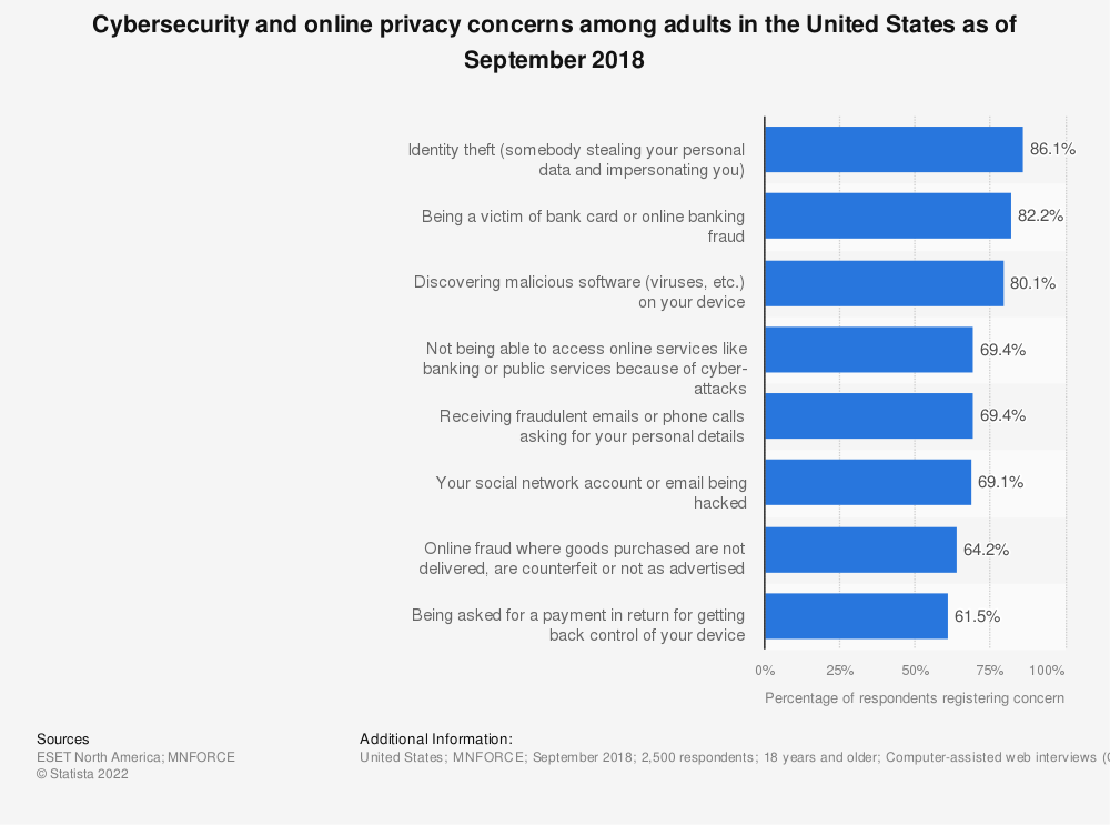 Statistic: Cybersecurity and online privacy concerns among adults in the United States as of September 2018 | Statista