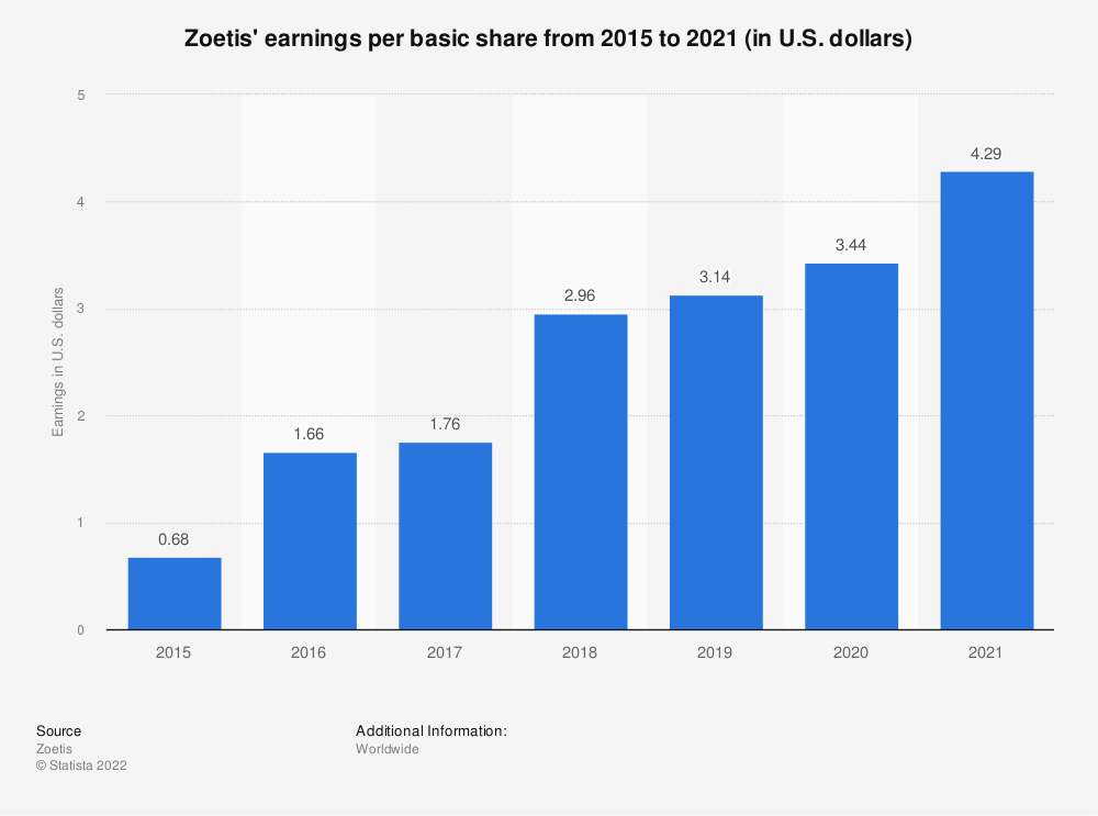 Statistic: Zoetis' earnings per basic share from 2015 to 2020 (in U.S. dollars) | Statista