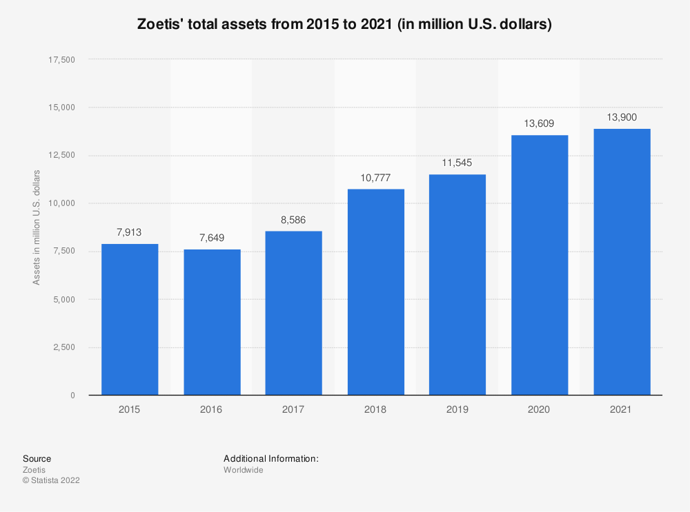 Statistic: Zoetis' total assets from 2015 to 2019 (in million U.S. dollars) | Statista