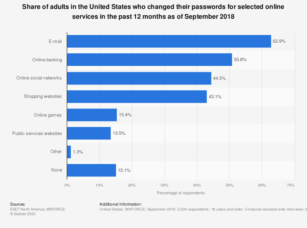 Statistic: Share of adults in the United States who changed their passwords for selected online services in the past 12 months as of September 2018 | Statista