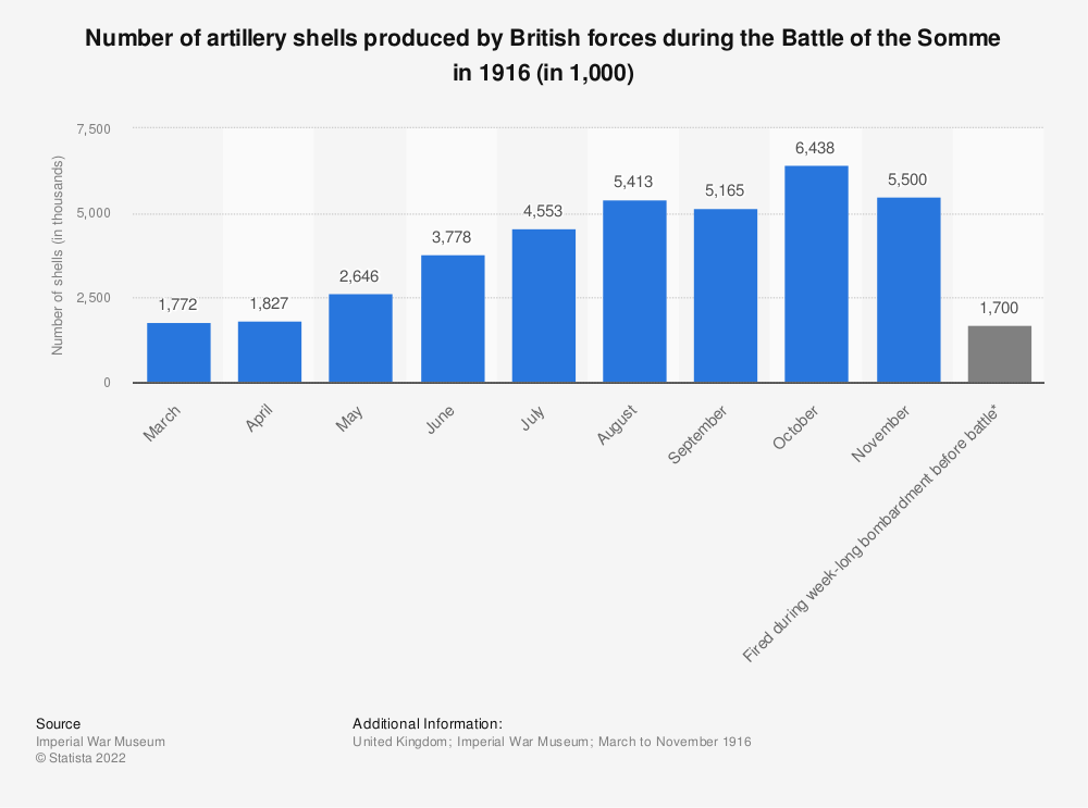 Statistic: Number of artillery shells produced by British forces during the Battle of the Somme in 1916 (in 1,000) | Statista