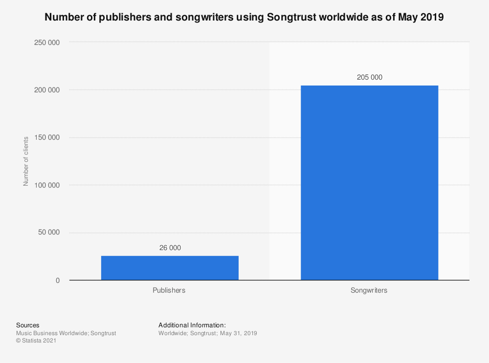 Statistic: Number of publishers and songwriters using Songtrust worldwide as of May 2019 | Statista